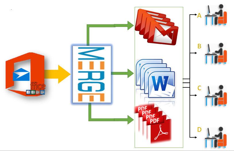 Use Mail Merge-Create-Send Envelopes in Microsoft Word 2016