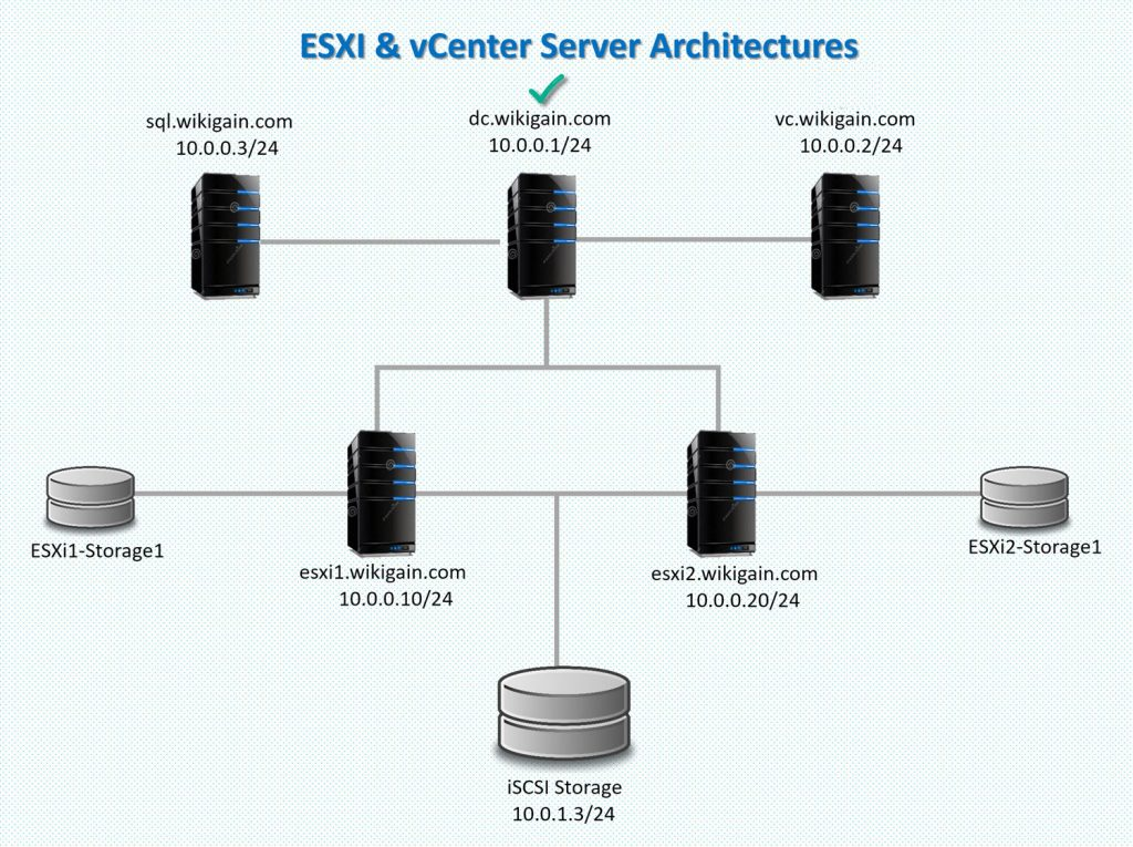 Build vSphere Infrastructure on Windows Server 2008 R2 DC